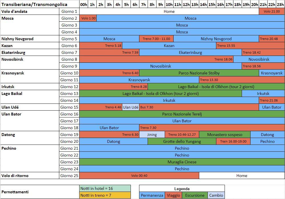 Roadmap Transiberiana